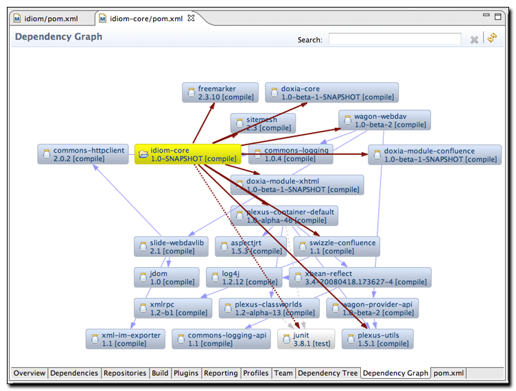 developing with eclipse and maven   sonatype comradial layout of dependency graph