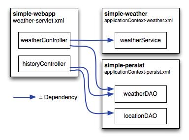 Spring mvc 4 + spring security 4 + hibernate example websystique.
