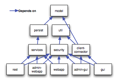 Maven Force Dependencies
